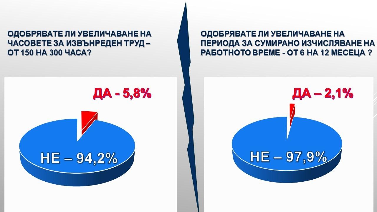 """Резултати на онлайн анкетиране на тема """" КОЛКО ЧАСОВЕ ДА РАБОТИМ"""""""